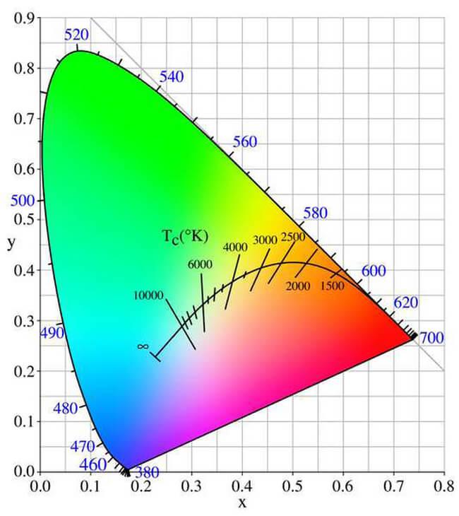 Цветовая модель XYZ