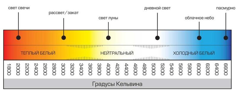 Градусы Кельвина